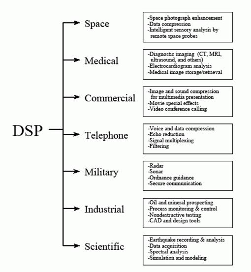 Examples of applications for Digital Signal Processing