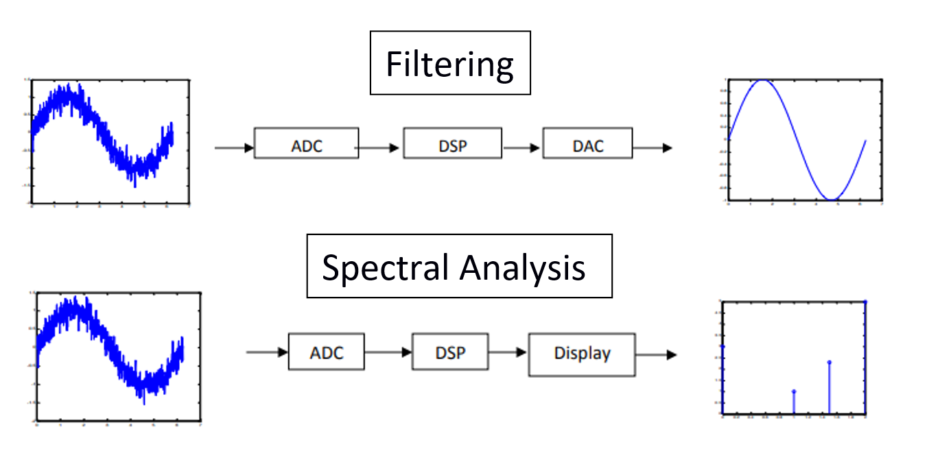 Differentiating between filtering and spectral analysis processing